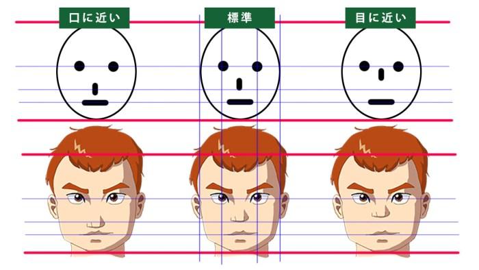 鼻の位置の比較。3人の男性の顔。鼻が口に近い場合と、標準の場合と、目に近い場合の比較