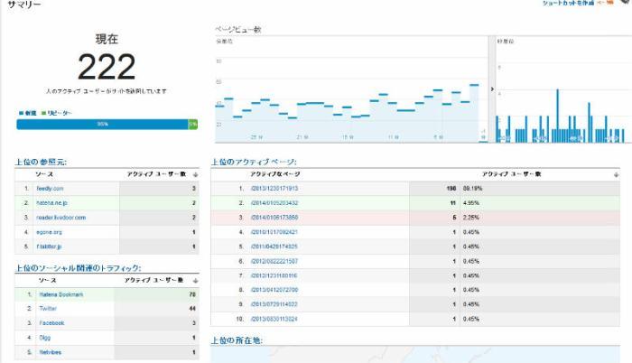 はてなブックマークってまだすごかったのね!アクティブユーザーが500人超えるとは・・・(Google Analytics)  (3)