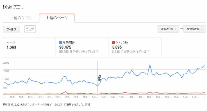 過去記事はGoogleウェブマスターツールの「検索クエリ」を意識したタイトル変更をすべし!