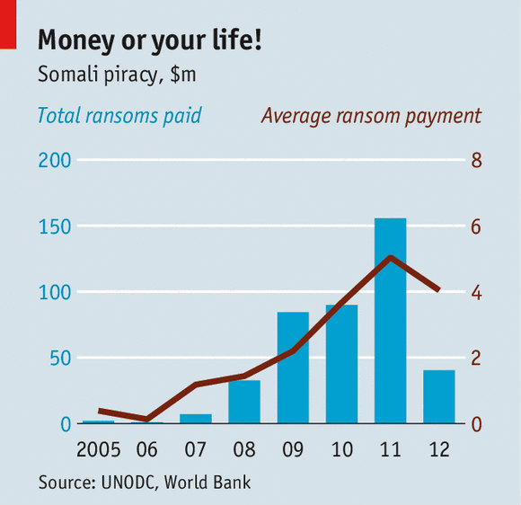 リアルワンピースの世界!現在でも平均1日1件起きている海賊ビジネスの収支