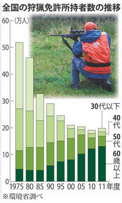 【狩猟税廃止か!】ハンター減なのに鳥獣の捕獲数が増加している件について