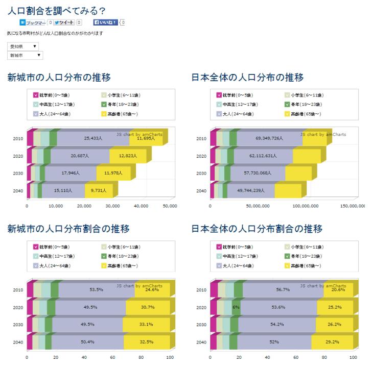 人口という将来を読みとく最重要データを自治体別に視覚化するサービス「xime.jp」 (5)