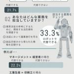 【記事】【日経】AIと世界 ロボ脅威論を超えて 世界の生産性「年0.8~1.4%アップ」 問われる使いこなす力