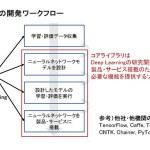"""【記事】ソニーがディープラーニング用""""コアライブラリ""""をオープンソース化"""