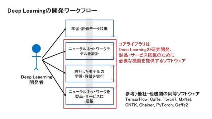 """ソニーがディープラーニング用""""コアライブラリ""""をオープンソース化"""