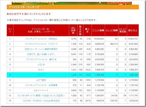 2014.4.8位150万[5]