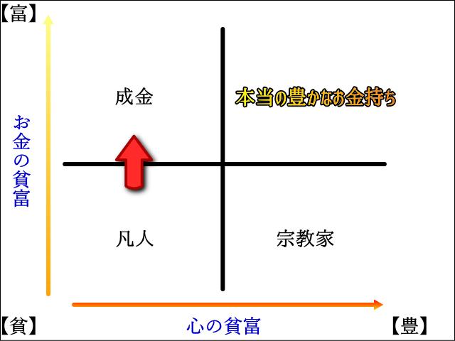 貧富グラフ