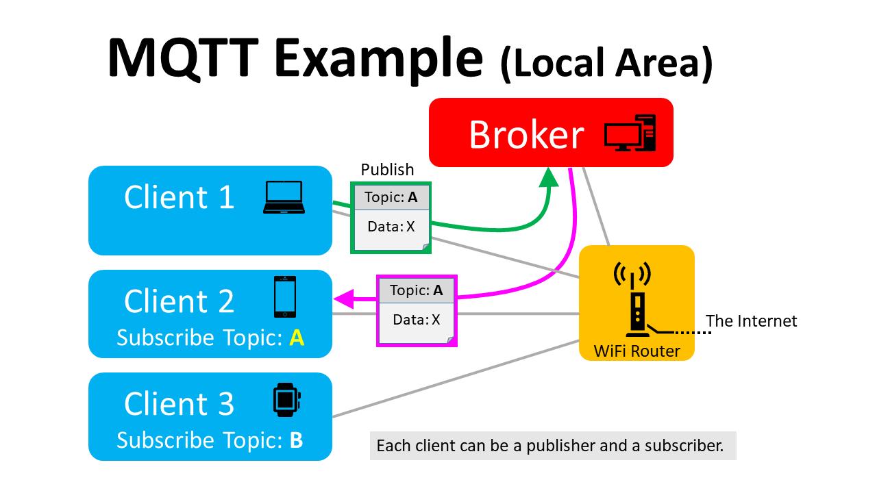 MQTTネットワーク図