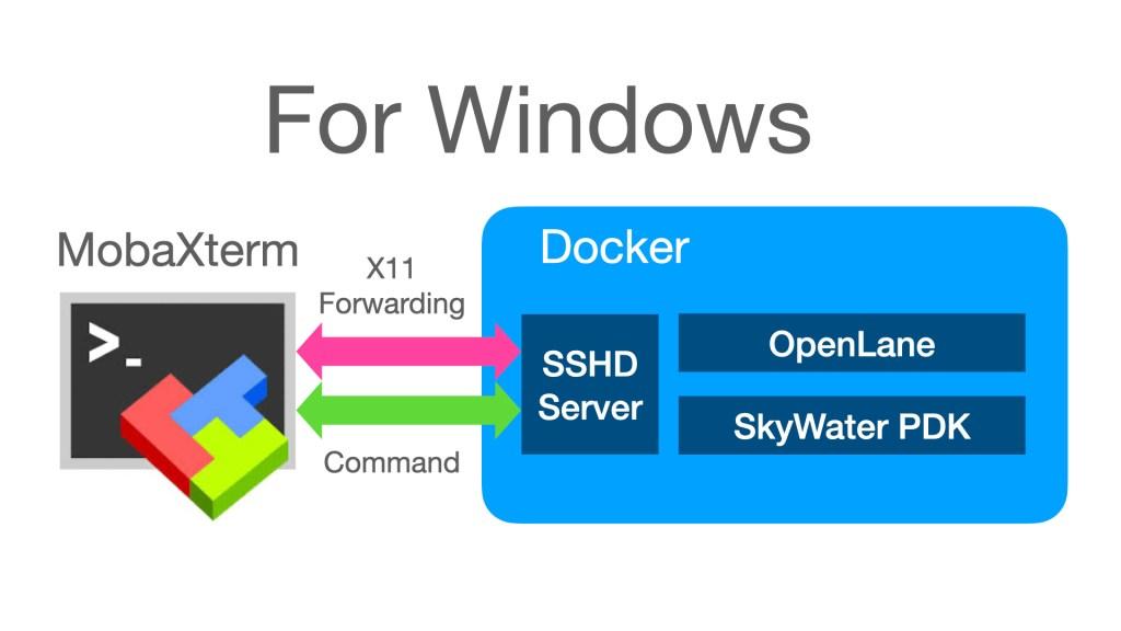X11 forwarding for Windows