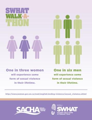 SWHAT-WalkAThon-GeneralStatistics-Infographic-20170313-V1-01