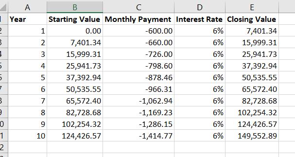 Example of excel Future Value (FV) formula