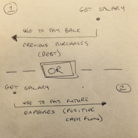 Cash flow - instead of paying for last months expenses now, pay it forward