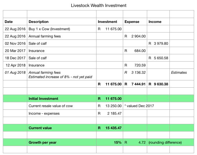 Cow investment breakdown