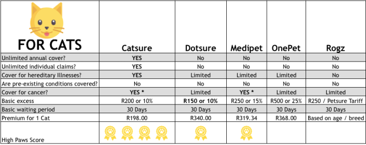 Cat insurance comparison table