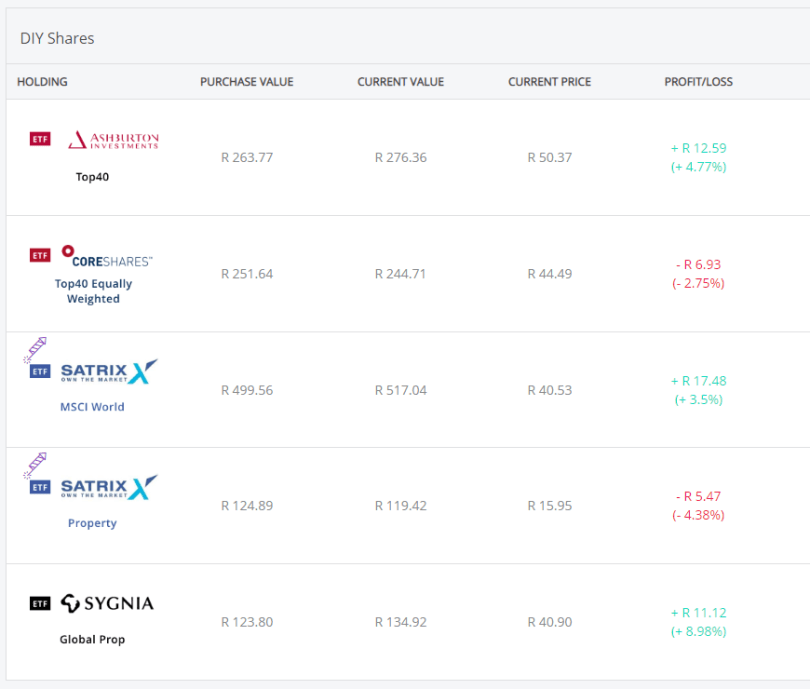 Easy Equities ETF portfolio at end of March 2019
