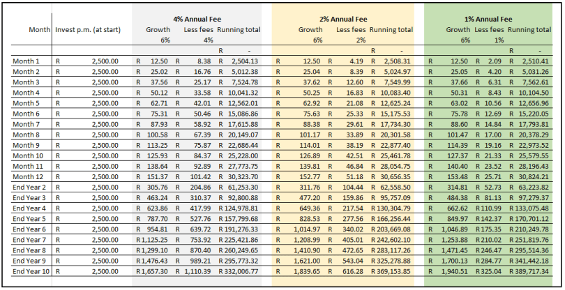 Comparison of monthly investment fees on investment