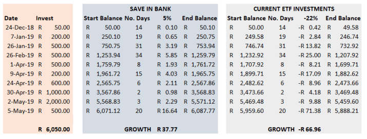 EasyEquities portfolio - growth for May 2019