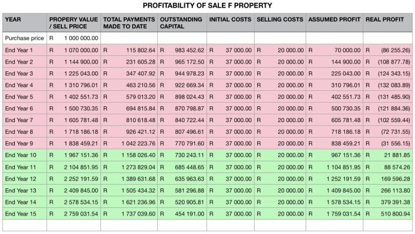 Profitability on the sale of a property