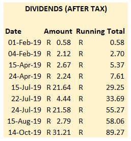 ETF Dividends - October 2019