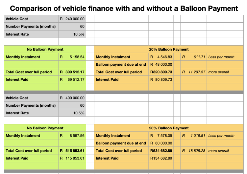 What is a balloon payment?