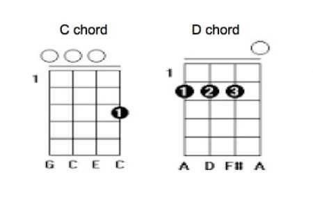 moana ukulele chords easy » Path Decorations Pictures | Full Path ...