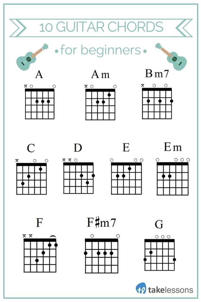 Picture Of Guitar Chords For Beginners Siewalls