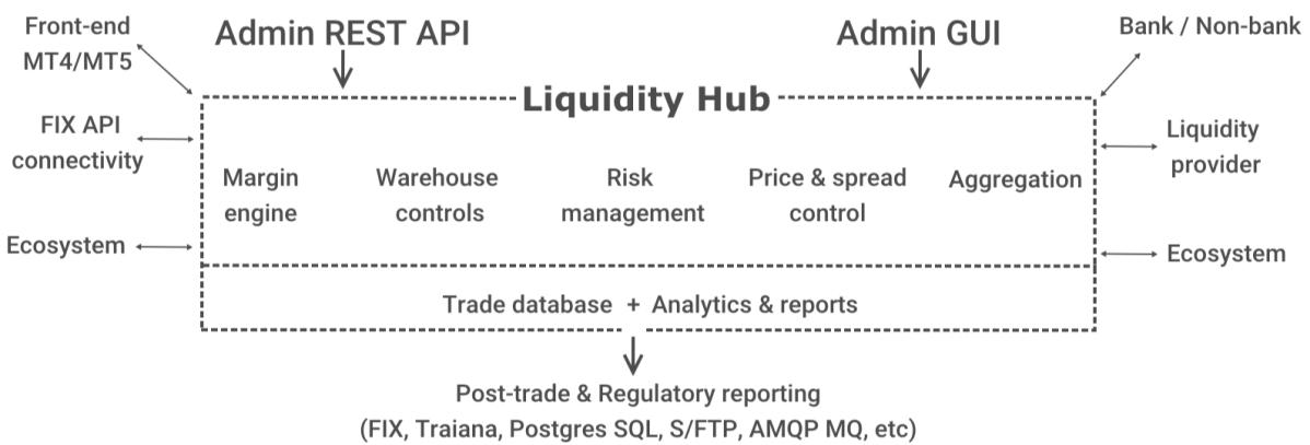 Takeprofit Liquidity Hub