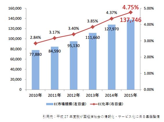 2015,btoc市場規模 2