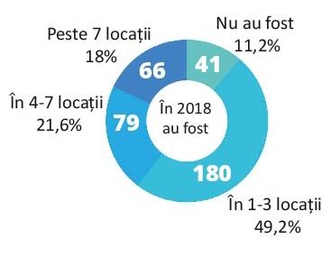 Locatii vizitate de rulotisti in 2018