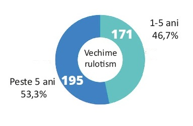 Vechime rulotism