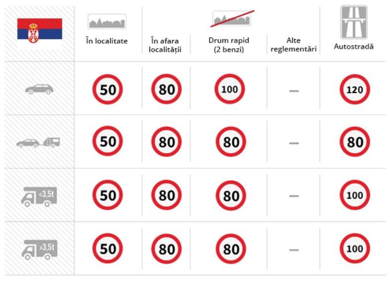 Limita viteza Serbia