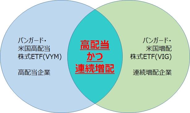 VYMとVIGに共通の構成銘柄はインカム狙いの優等生!?(前編)