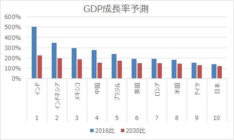 GDP成長率