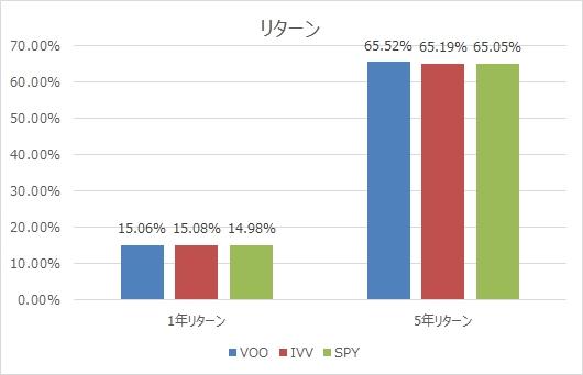 VOO,IVV,SPY比較