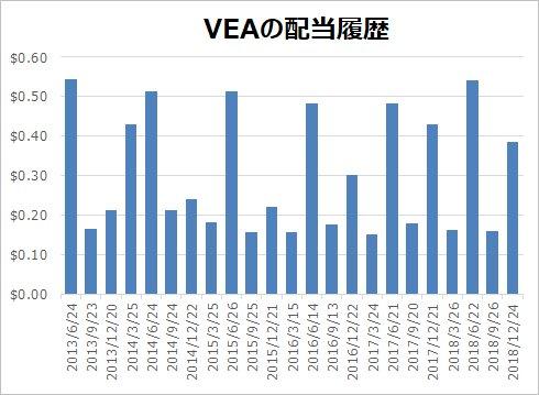 VEA配当履歴