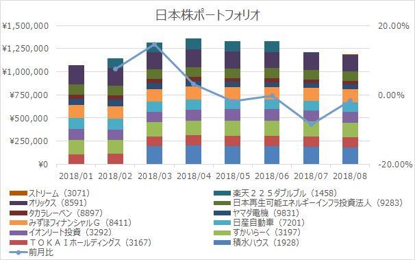 運用成績表(日本株ポートフォリオ編)2018.10末