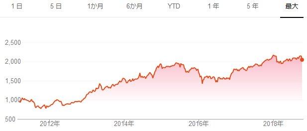 新発表のeMAXIS Slim全世界株式(オール・カントリー)を考察!