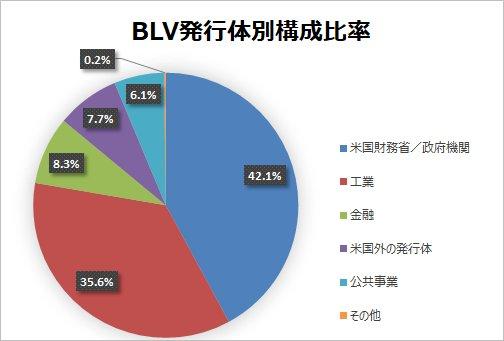 【BLV】バンガード・米国長期債券ETFで手堅く配当利回4%投資!