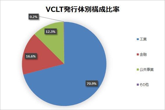 【VCLT】バンガード・米国長期社債ETFは5%弱の配当利回り!