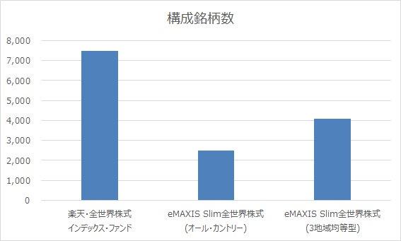 全世界株式に投資できる投資信託って複数あるけど何が違うかを比較!