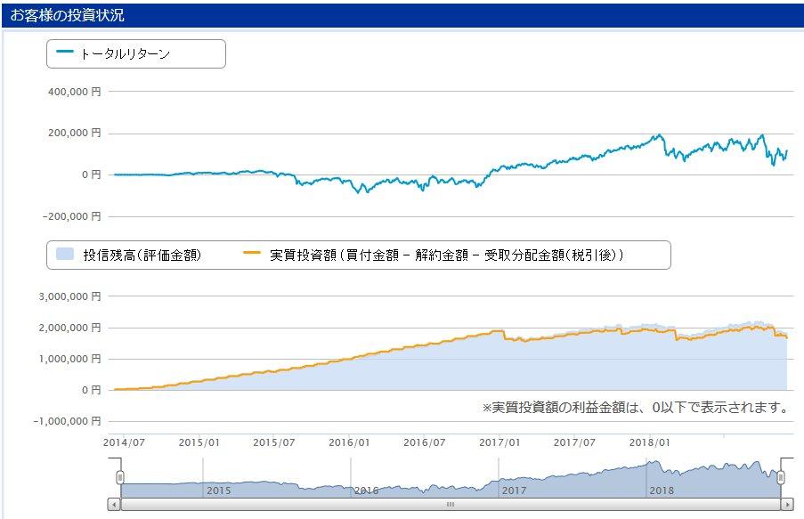 運用成績表(投資信託)2018.11末 ~運用資産大公開~