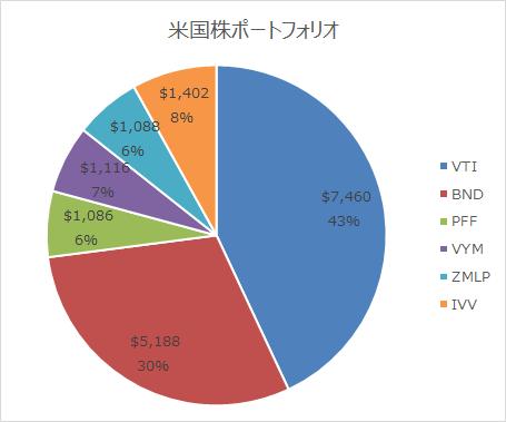 運用成績表(米国株ポートフォリオ編)2019.04末