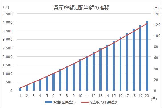 2019年は分配金&配当金で年収を前年比5万円アップを目指します