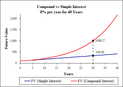 Simple-vs-Compound-Interest