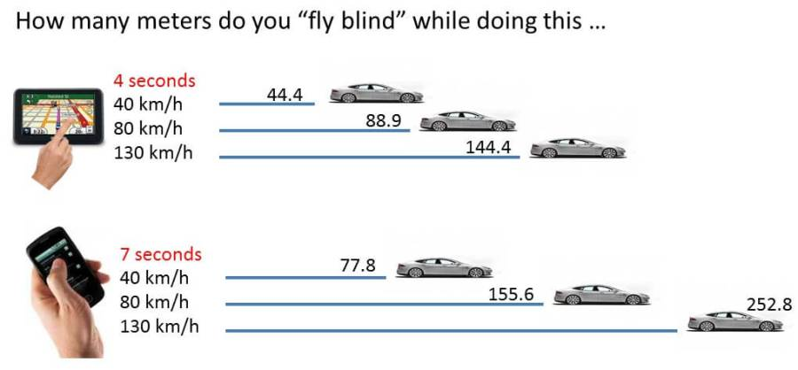 how many meters do we fly blind when driving and doing this ...