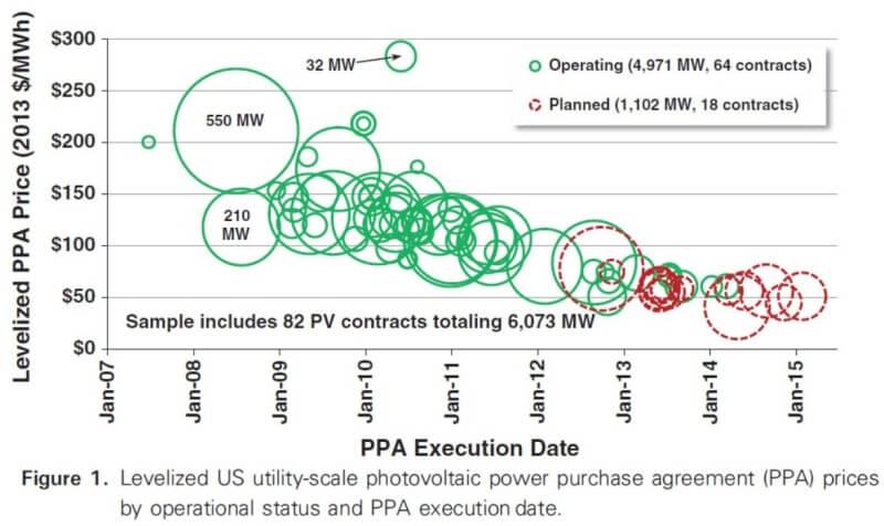 solar is getting cheaper