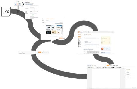 Blogging Roadmap