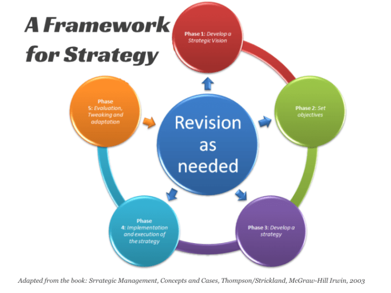A Framework for Strategy