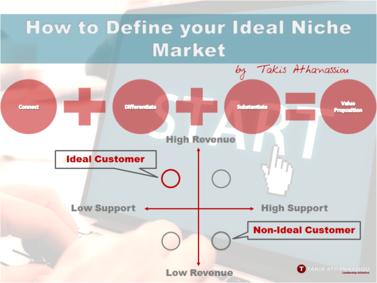 How to Define your Ideal Niche Market