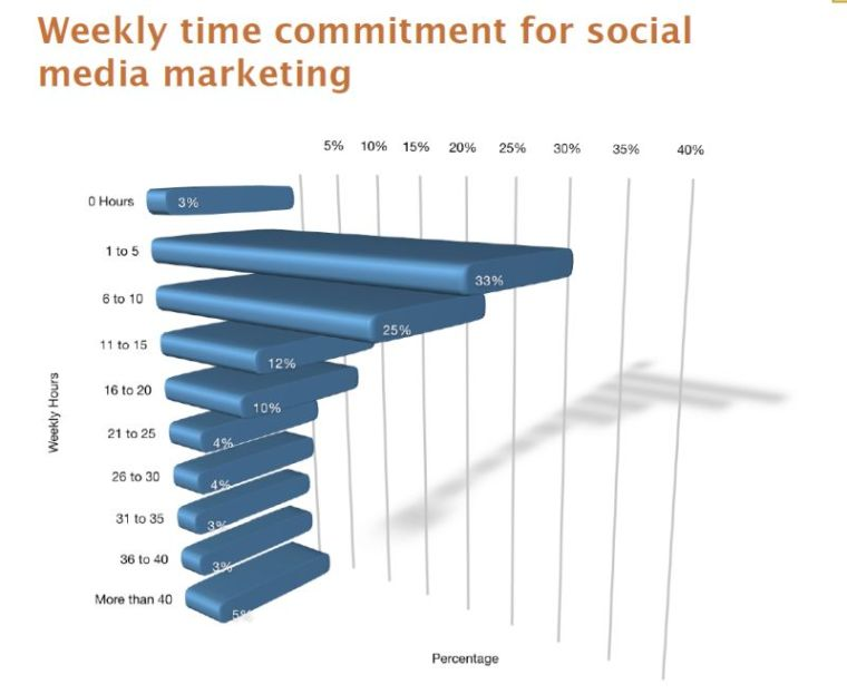Managing Your Business Social Media - Time Spend